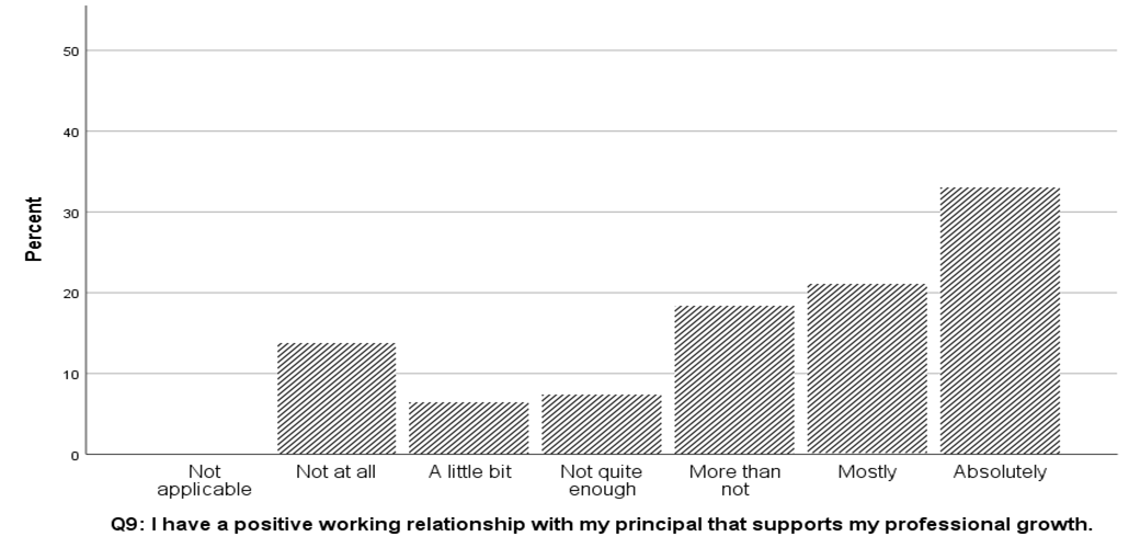 "A graph showing responses to the statement ""i have a positive working relationship with my principal,"" with the majority of respondents answering ""absolutely"""