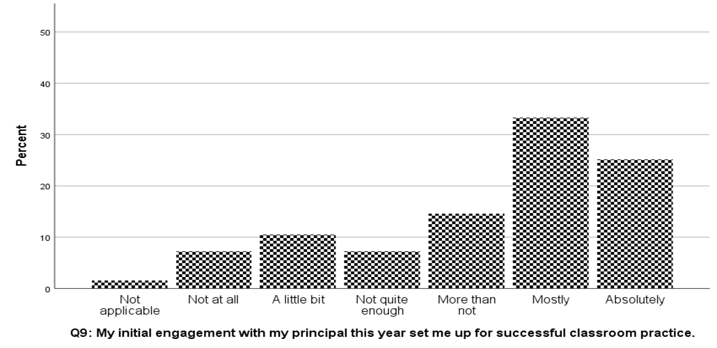 "A graph showing responses to the question ""my initial engagement with my principal this year set me up for successful classroom practice,"" with the majority of respondents answering ""mostly"""