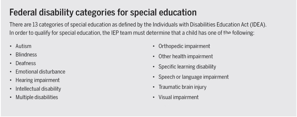 Classifications a student must have to be eligible for special education: autism, blindness, deafness, emotional disturbance, hearing impairment, intellectual disability, multiple disabilities, orthopedic impairment, other health impairment, specific learning disability, speech or language impairment, traumatic brain injury, visual impairment