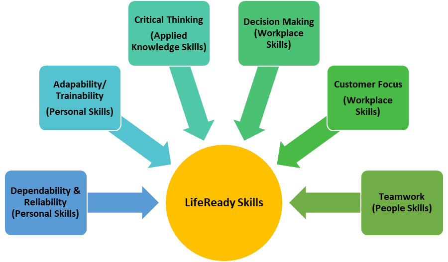 A figure that shows six life ready skills that encompass four categories: personal skills, applied knowledge skills, workplace skills and people skills.