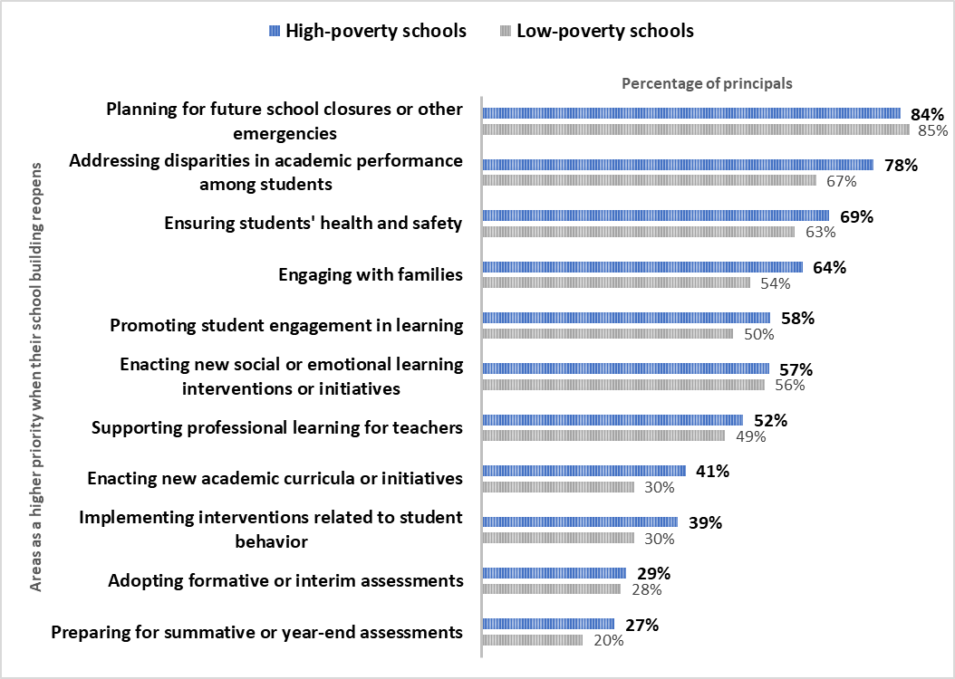 High Priority Areas When School Buildings Reopen as Reported by Principals in High and LowPoverty sc