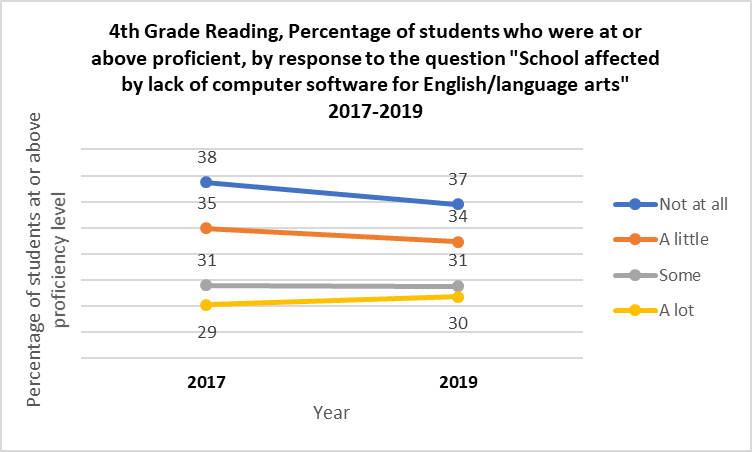 A chart showing 4th grade reading, percentage of students who were at or above proficient by response to the question school affected by lack of computer software for english/language arts